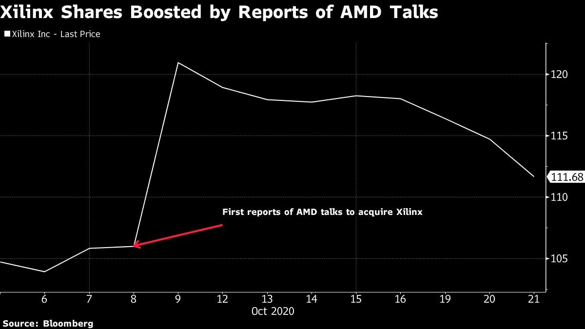 xilinx-profit-tops-analysts'-estimates,-sees-return-to-growth
