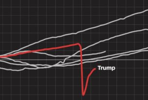 these-10-charts-show-how-the-economy-performed-under-trump-vs-prior-presidents