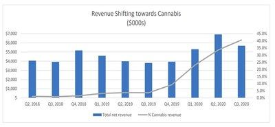 namaste-technologies-reports-third-quarter-2020-financial-results