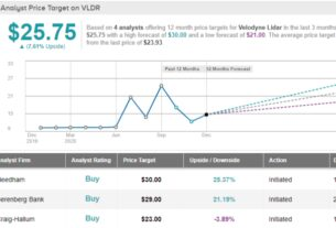 velodyne-lidar:-primed-to-lead-in-the-age-of-autonomy,-say-analysts