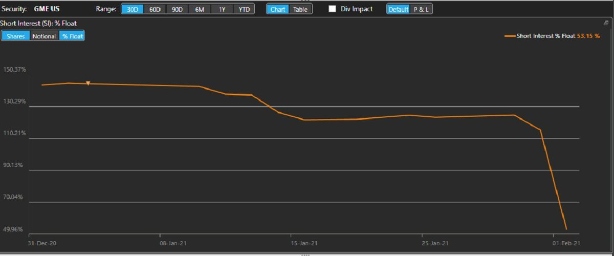 gamestop-short-interest-plunges-in-sign-traders-are-covering