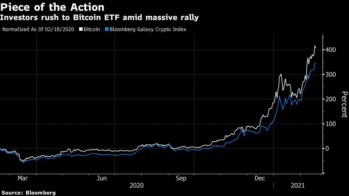 bitcoin-etf-roars-in-debut-with-$80-million-of-first-hour-trades