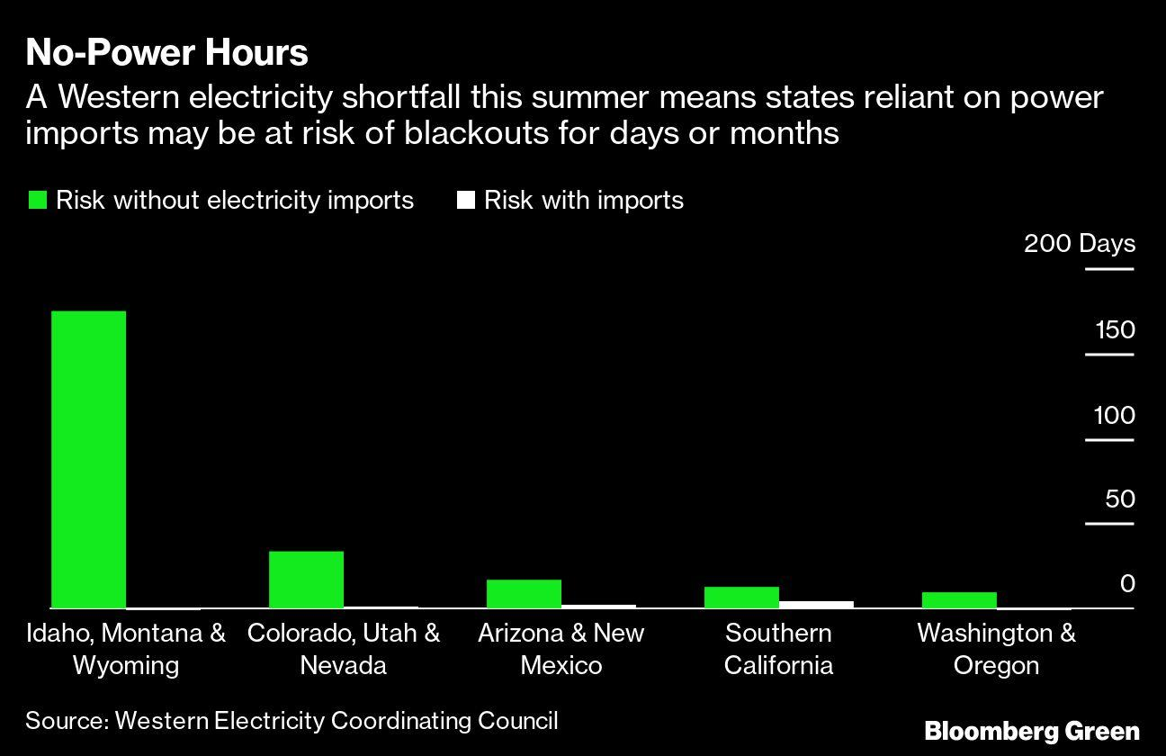 blackouts-threaten-entire-us.-west-this-summer-as-heat-awaits